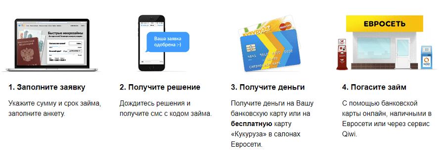 Чип и дип карта памяти