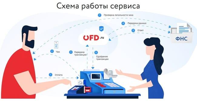 ОФД - вход в личный кабинет